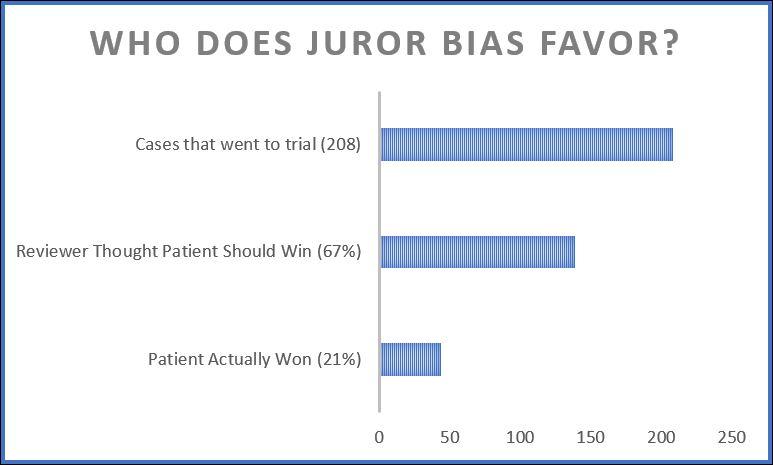 Juror Bias Graph